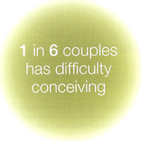 1 in 6 couples has difficulty conceiving